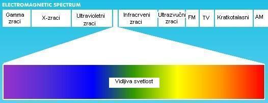 Vidljivi spektar boja