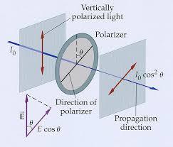 Kako funkcionišu polarizovana stakla