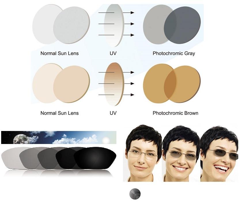 Transitions sočiva VII generacije - Fotoosetljiva dioptrijska stakla