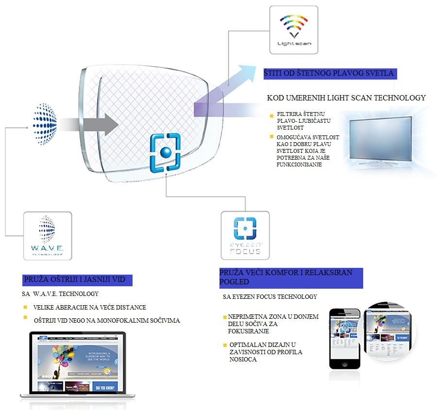 Light Screen Technology dioptrijska sočiva