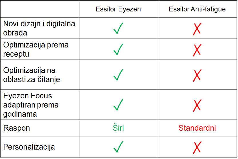 Osobine koje imaju Essilor Eyezen i Essilor Antifatigue dioptrijska stakla