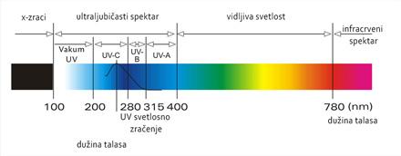 Svetlosni talas - Gde je UV zračenje